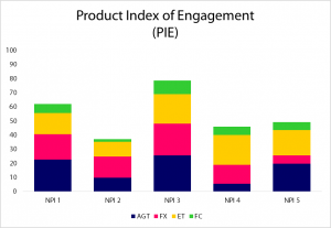 Product Index of Engagement